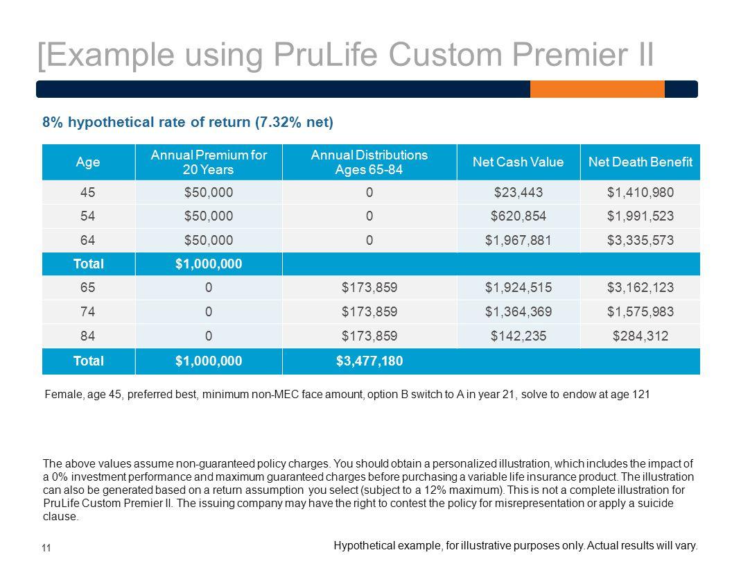 [Example using PruLife Custom Premier II